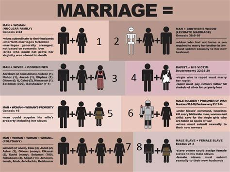 Types of marriages in the Bible and today