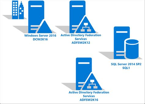 Upgrading an Active Directory Domain from Windows Server