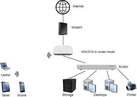 Using Netgear router as an access point Wireless Networking
