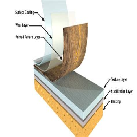 Vinyl flooring BUYER S GUIDES RONA RONA
