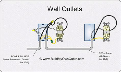 how to wire an outlet diagram images electrical 110 wiring wall outlet wiring diagram buildmyowncabin