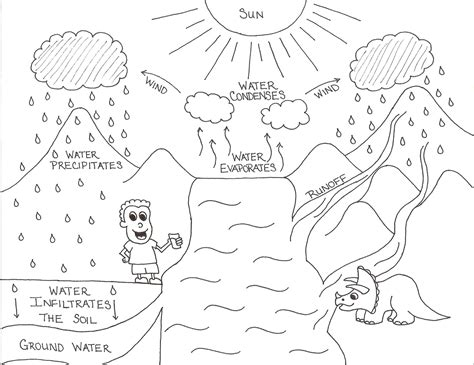 Water Cycle coloring page Free Printable Coloring Pages