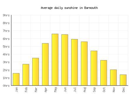 Weather in Barmouth AccuWeather Forecast for Gwynedd
