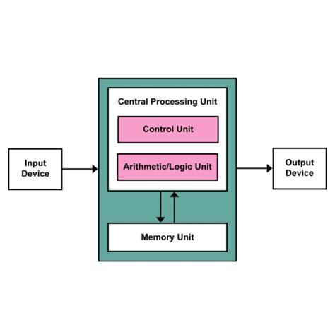 block diagram of computer – wikieducator – venicenews, Wiring block