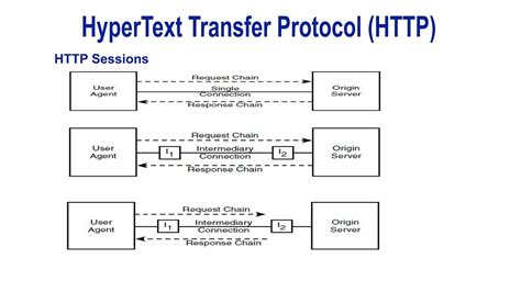 What is the Hypertext Transfer Protocol with picture