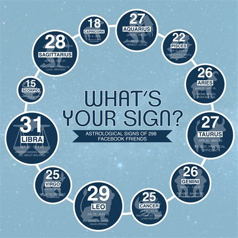 What s Your Sign
