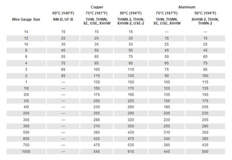 Wire Size and Amp Ratings McGowan Electric Supply Inc