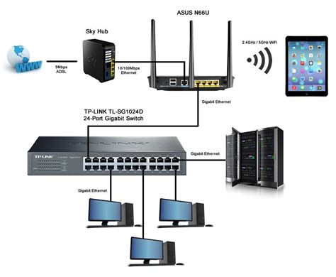 Wireless Router Configuration home network help