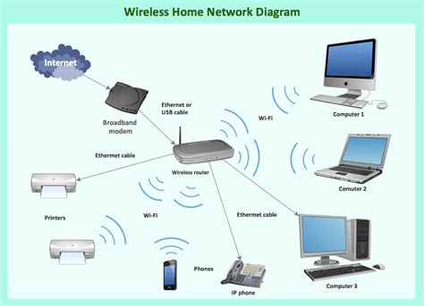 wired home network diagram images homenetworkswitchwiring home wireless router network diagram what is a wireless