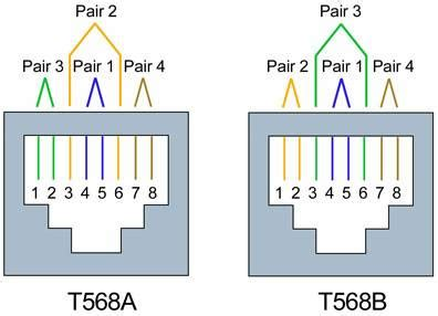wiring diagram for rj45 jack images wiring codes t568a vs t568b at t 258a fluke networks