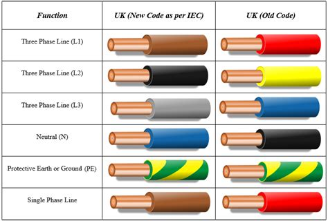 Wiring Color Codes Uk