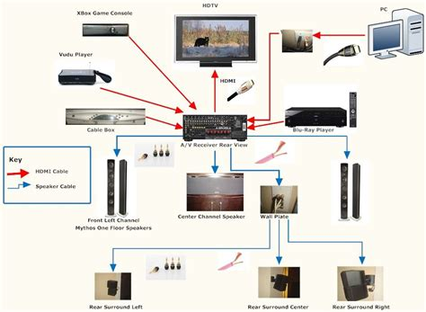 wiring diagram for home audio wiring image wiring wiring diagram for home cinema system images yamaha home theater on wiring diagram for home audio