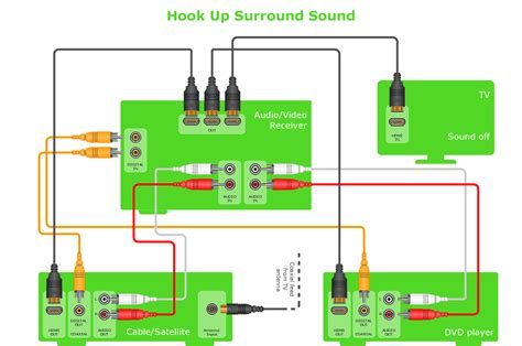 wiring diagram for home cinema system images home stereo setup wiring diagram for surround sound system wiring