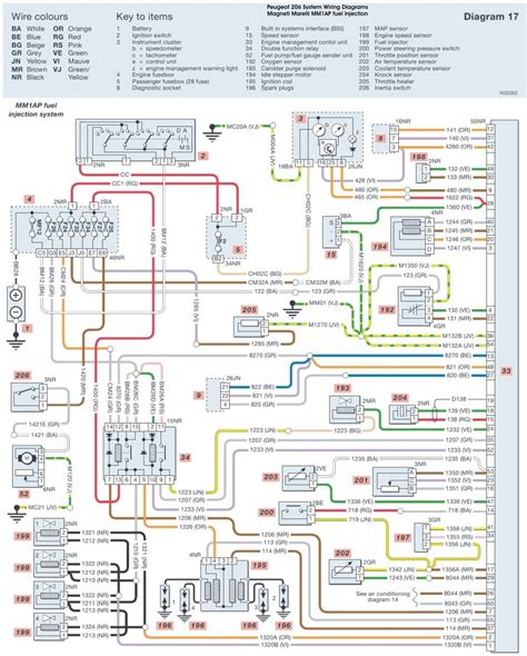 peugeot wiring diagram stereo images wiring diagram peugeot 206 radio wiring circuit wiring