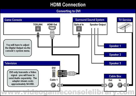 Wiring Diagrams for your Entertainment System