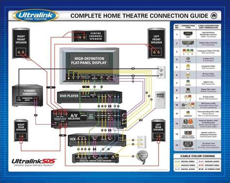Wiring Home Audio Diagrams