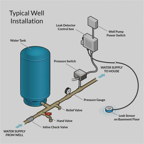 Wiring a Water Well Pump Controller and Switch