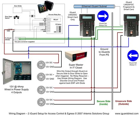 free download ebooks Access Control Panel Diagram