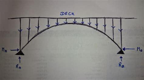 free download ebooks Arch Bridge Free Body Diagram