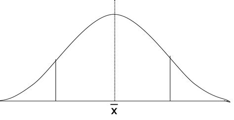 free download ebooks Blank Bell Curve Diagram