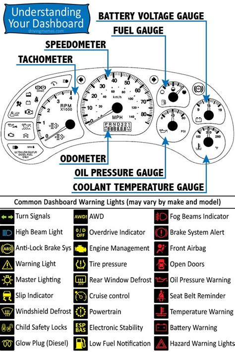 free download ebooks Car Dashboard Diagram Labeled