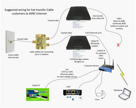 free download ebooks Comcast Cable Modem Wiring Diagram