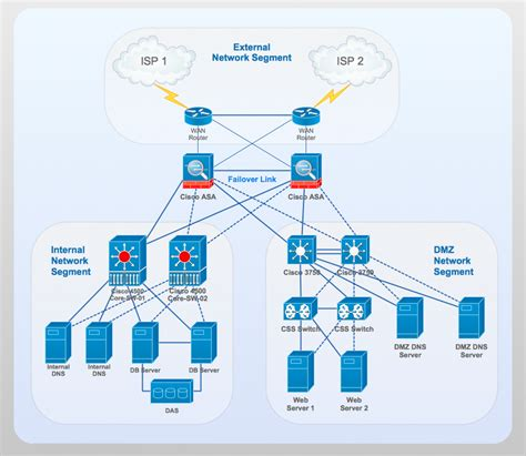 free download ebooks Common Cisco Network Diagram