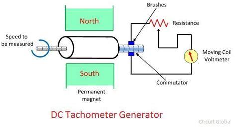free download ebooks Dc To Ac Generator Wiring Diagram Tachometer