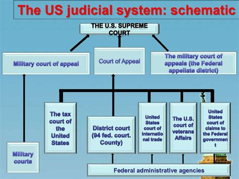 free download ebooks Diagram Of The United States
