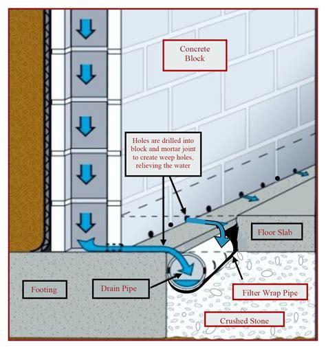 free download ebooks Diagram Of Waterproofing