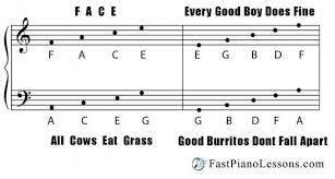 Egbdf  music sheet
