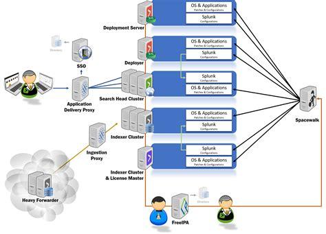 free download ebooks Essentials Architecture Diagram