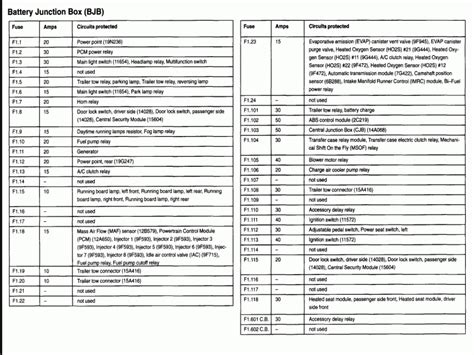 free download ebooks Ford F150 Fuse Box Diagram Image Details