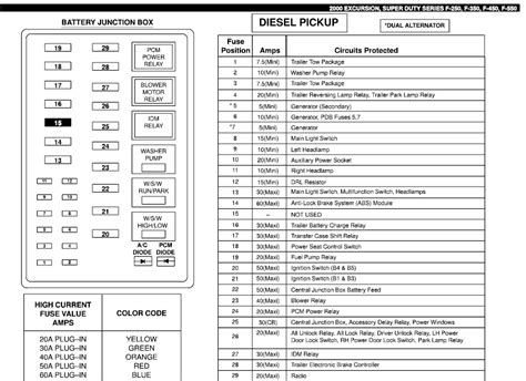 free download ebooks Ford F350 Fuse Diagram 2000