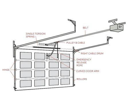 free download ebooks Garage Door Schematic