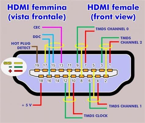 free download ebooks Hdmi Pinout Wiring Diagram