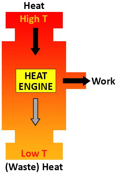free download ebooks Heat Engine Diagram