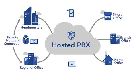 free download ebooks Hosted Pbx Diagram