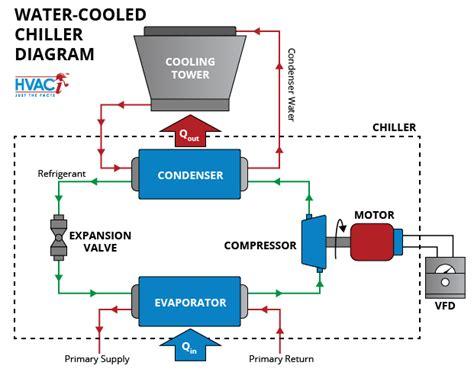 free download ebooks Industrial Water Chiller Diagram Wirings