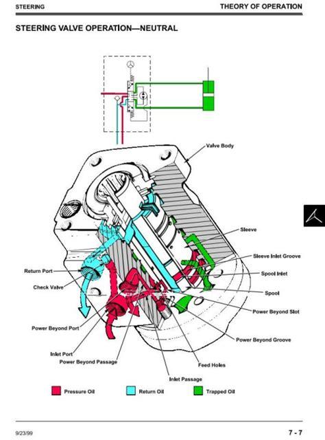 free download ebooks John Deere 445 Repair Manual.pdf