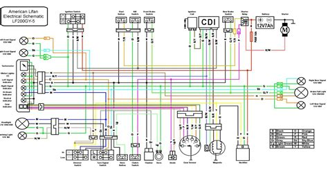free download ebooks Lifan 110cc Atv Wiring Diagram