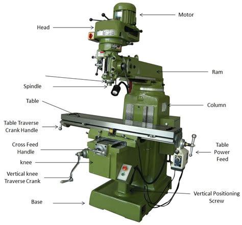 free download ebooks Milling Machine Diagram