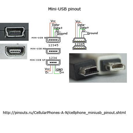 usb charger wiring diagram images wiring diagram surface mini usb connector pinout diagram pinouts ru