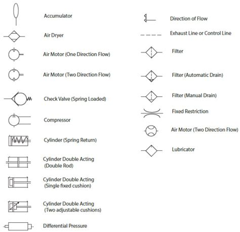 free download ebooks Pneumatic Schematic Symbols