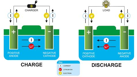 free download ebooks Rechargeable Battery Diagram