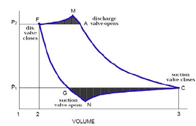 free download ebooks Reciprocating Compressor Pv Diagram