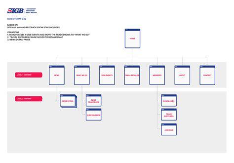 free download ebooks Sitemap V