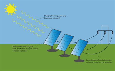 wiring diagram for solar panels images solar diagrams solar energy diagram