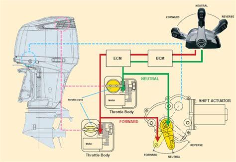 free download ebooks Suzuki Boat Wiring Harness Diagram