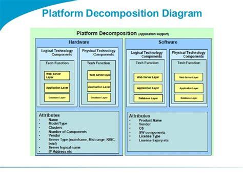 free download ebooks Togaf Platform Decomposition Diagram